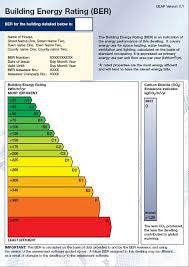 Building Energy Rating